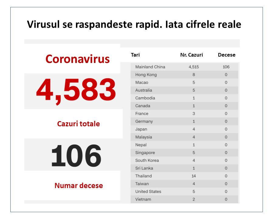 Virusul ucigas din China a rapus deja peste 100 de oameni. Iata cifrele reale: